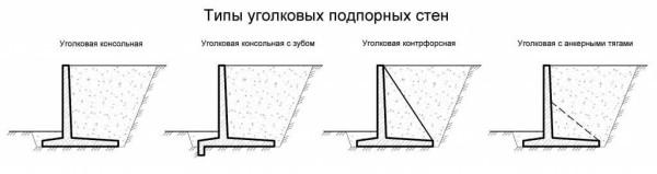 Варианты тонкостенных подпорных конструкций