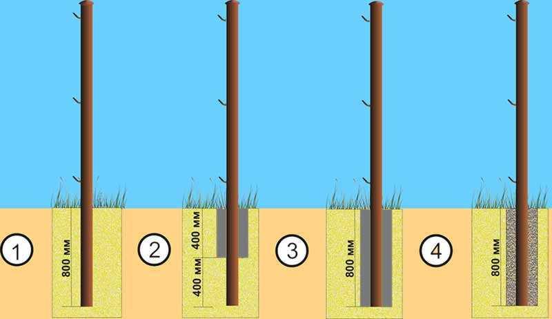 Варианты бетонирования столбов легкого забора