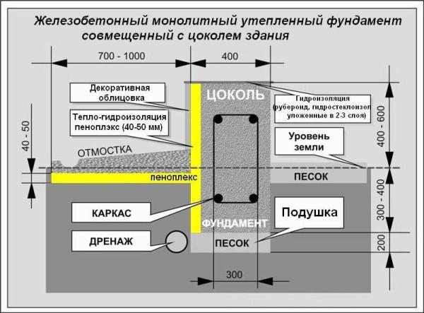 Комплекс мероприятий по защите МЗЛФ