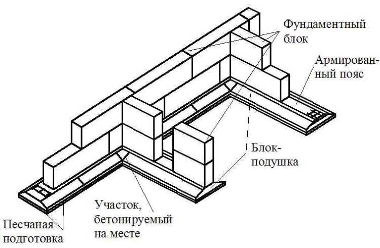 Стоимость заливки монолитного фундамента в Красногорске