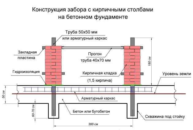 Схема устройства забора из профнастила с кирпичными столбами