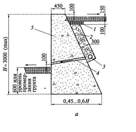 Габариты массивных железобетонных стен