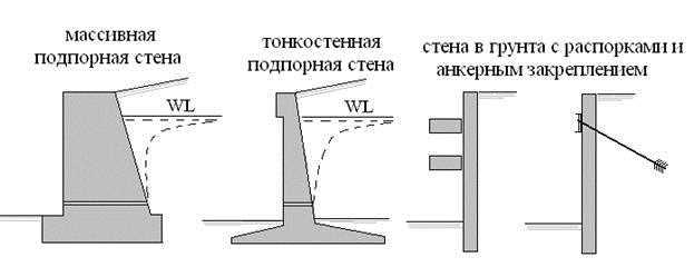 Разновидности конструкций подпорных стенок