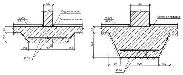 Temelj za stene gaziranega betona