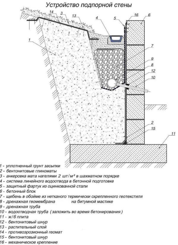 Размер основания под опорную стену