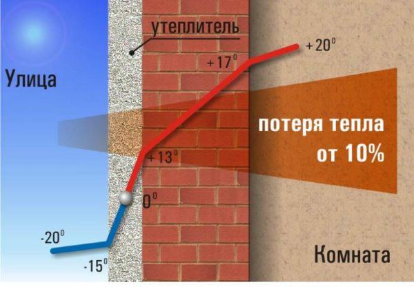 Схема теплопотерь здания