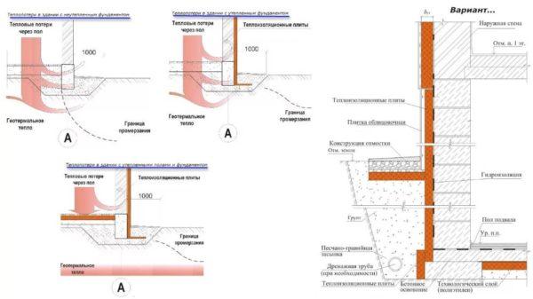 Схема теплопотерь через фундамент