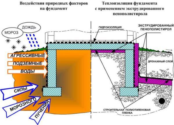 Схема утепления фундамента для бани