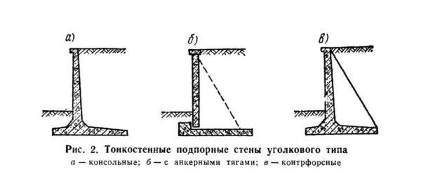 Подпорная стена уголкового типа