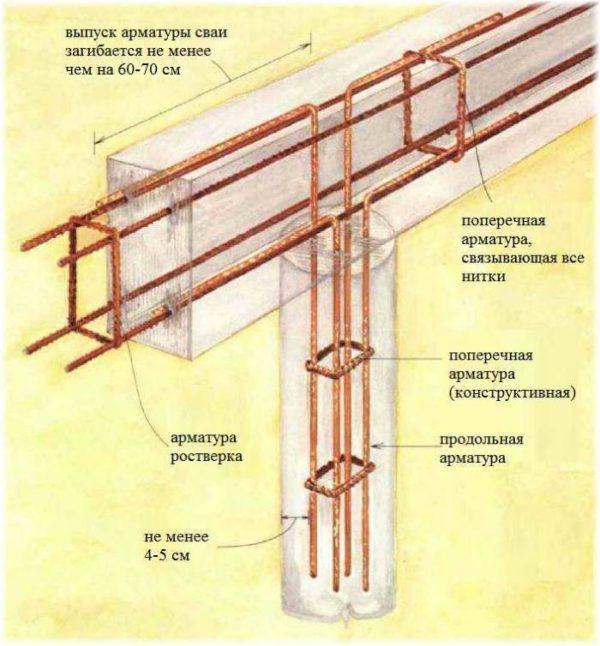 Схема соединения арматурных каркасов сваи и ростверка