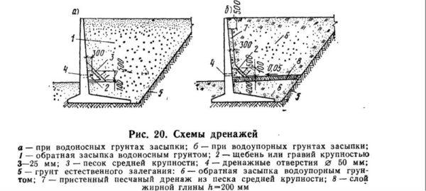 Схема устройства дренажа подпорных стен
