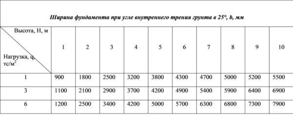 Таблица зависимости ширины фундаменат подпорной стены