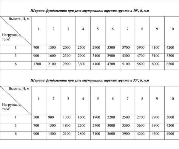 Таблица зависимости ширины фундамента подпорной стены от угла трения