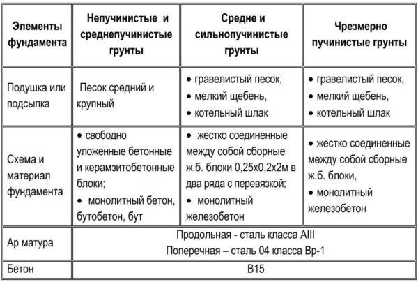 Таблица - конструкции фундаментов