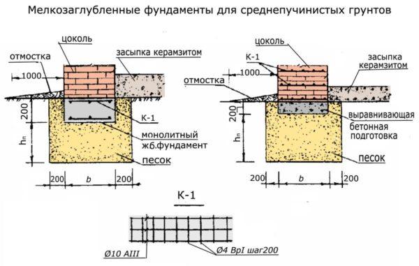 Узлы мелкозаглубленных фундаментов