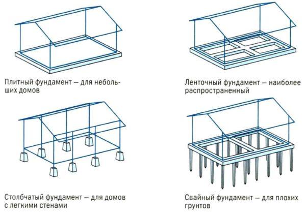 Варианты конструкции фундаментов