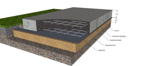 Фундамент железобетонная плита