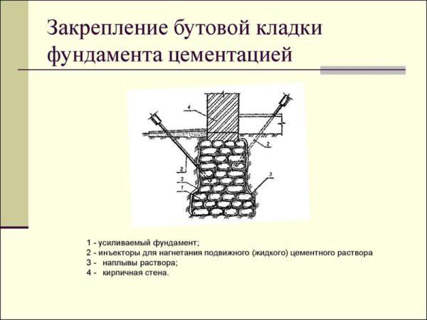 Схема усиления бутовой кладки цементацией