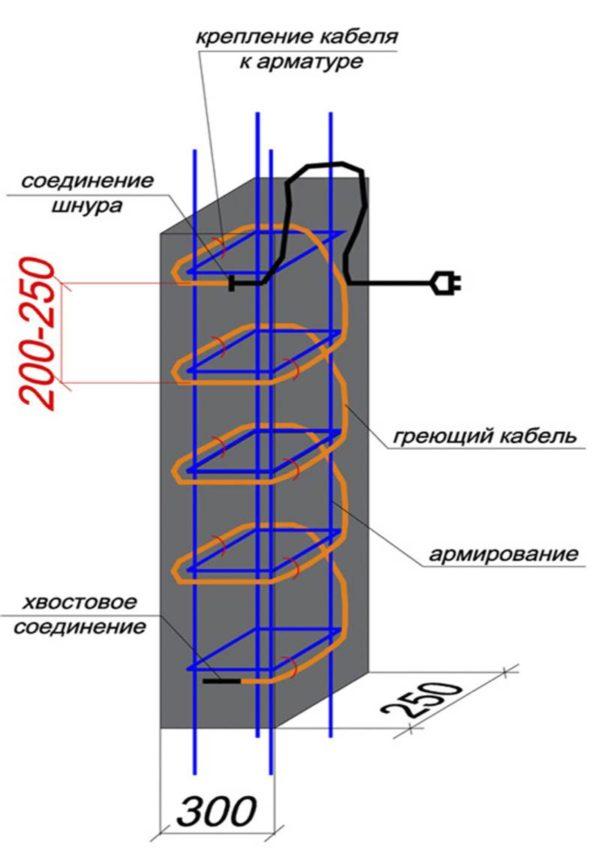Прогрев колонн кабелем