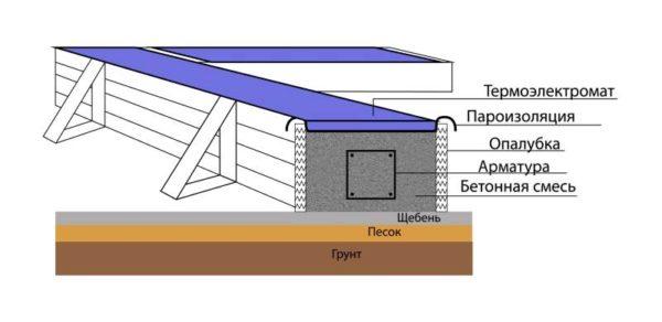 Прогрев ленточного фундамента термоматами