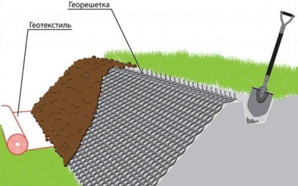 Укладка геосетки
