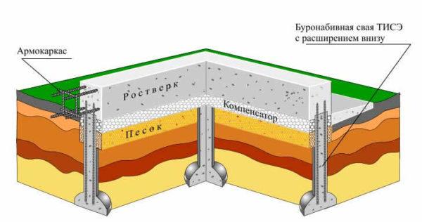 Пенопласт под ростверком