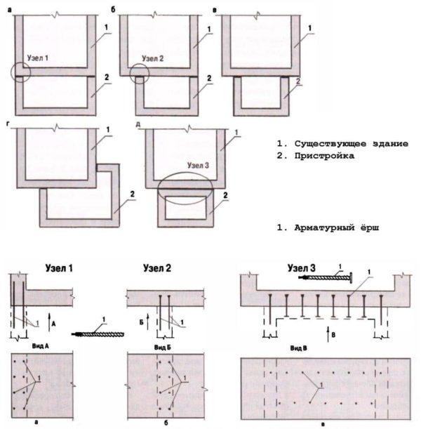 Жесткий стык основного фундамента и пристройки