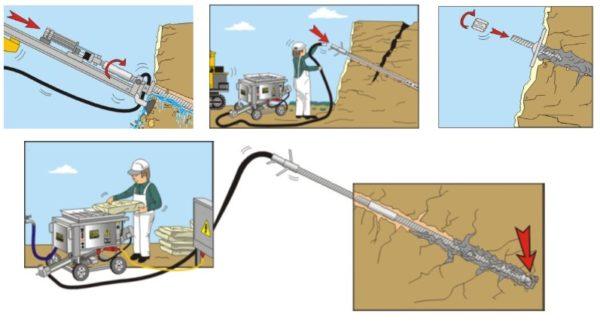 Этапы установки буроинъекционных грунтовых анкеров