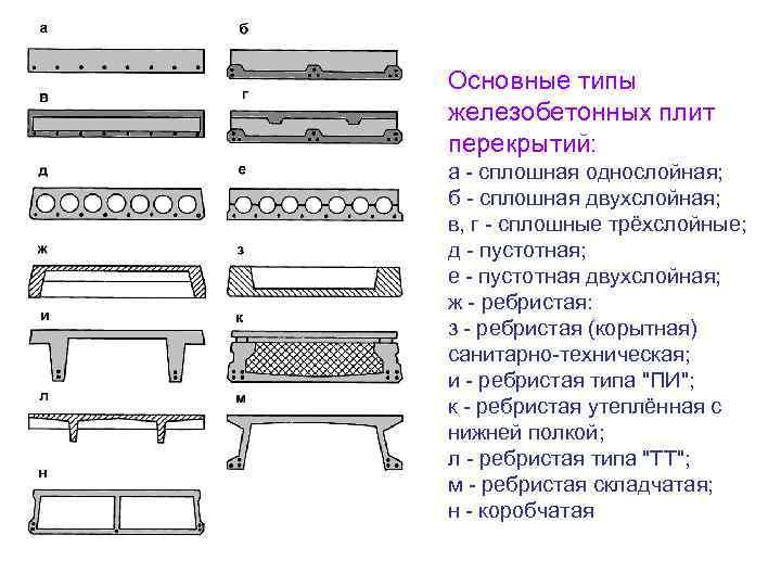 Виды бетона для плит макроструктура бетона